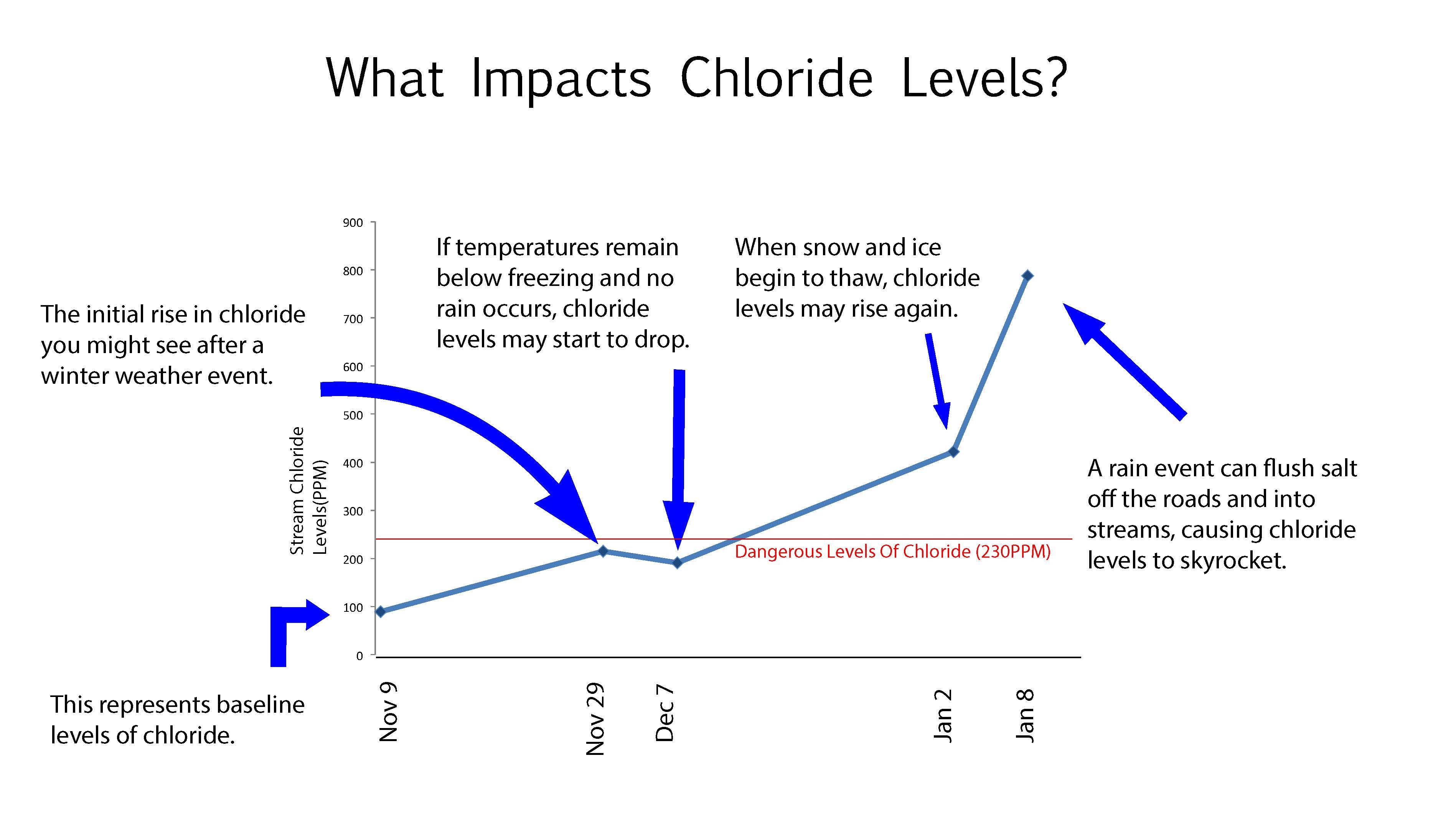 What Impacts Chloride graph info